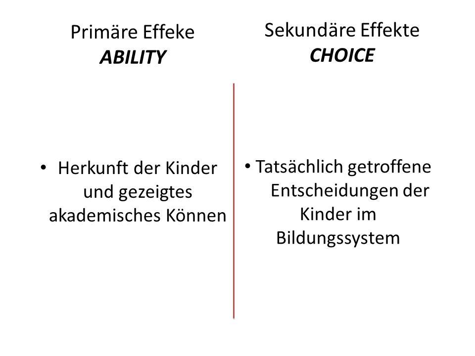 Primäre Effeke ABILITY Herkunft der Kinder und gezeigtes akademisches Können Sekundäre Effekte CHOICE Tatsächlich getroffene Entscheidungen der Kinder im Bildungssystem