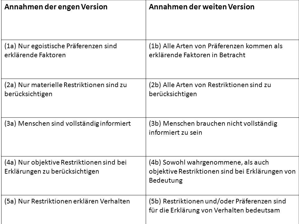 Annahmen der engen VersionAnnahmen der weiten Version (1a) Nur egoistische Präferenzen sind erklärende Faktoren (1b) Alle Arten von Präferenzen kommen als erklärende Faktoren in Betracht (2a) Nur materielle Restriktionen sind zu berücksichtigen (2b) Alle Arten von Restriktionen sind zu berücksichtigen (3a) Menschen sind vollständig informiert(3b) Menschen brauchen nicht vollständig informiert zu sein (4a) Nur objektive Restriktionen sind bei Erklärungen zu berücksichtigen (4b) Sowohl wahrgenommene, als auch objektive Restriktionen sind bei Erklärungen von Bedeutung (5a) Nur Restriktionen erklären Verhalten(5b) Restriktionen und/oder Präferenzen sind für die Erklärung von Verhalten bedeutsam