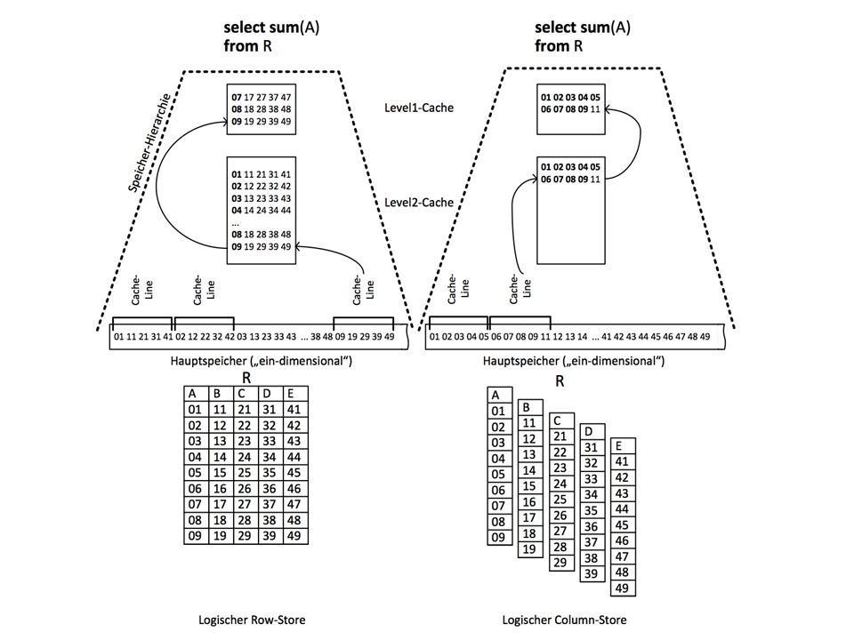 12 Überblick: Speicherhierarchie 1-10ns Register 10-100ns Cache 100-1000ns Hauptspeicher 10 ms Plattenspeicher sec Archivspeicher Zugriffslücke 10 5 K