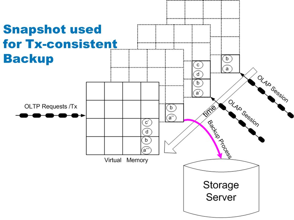 Snapshot used for Tx-consistent Backup