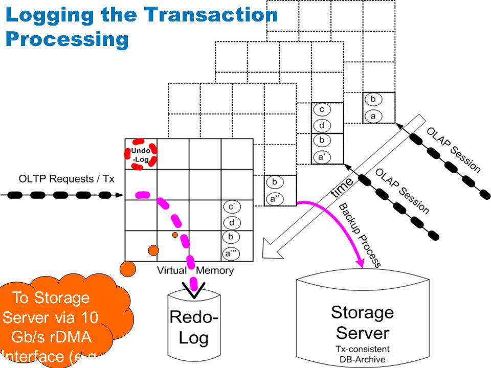 Logging the Transaction Processing To Storage Server via 10 Gb/s rDMA Interface (e.g.