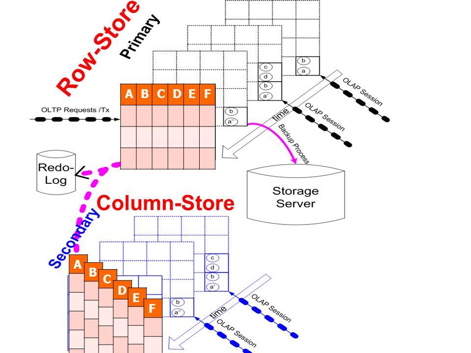 ABCDEF A B C D E F Row-Store Column-Store