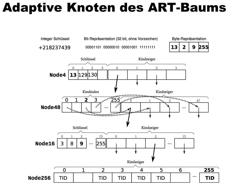 Adaptive Knoten des ART-Baums