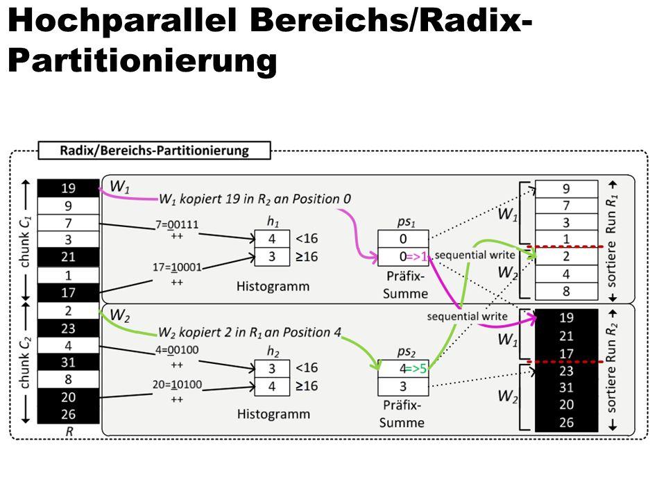 Hochparallel Bereichs/Radix- Partitionierung