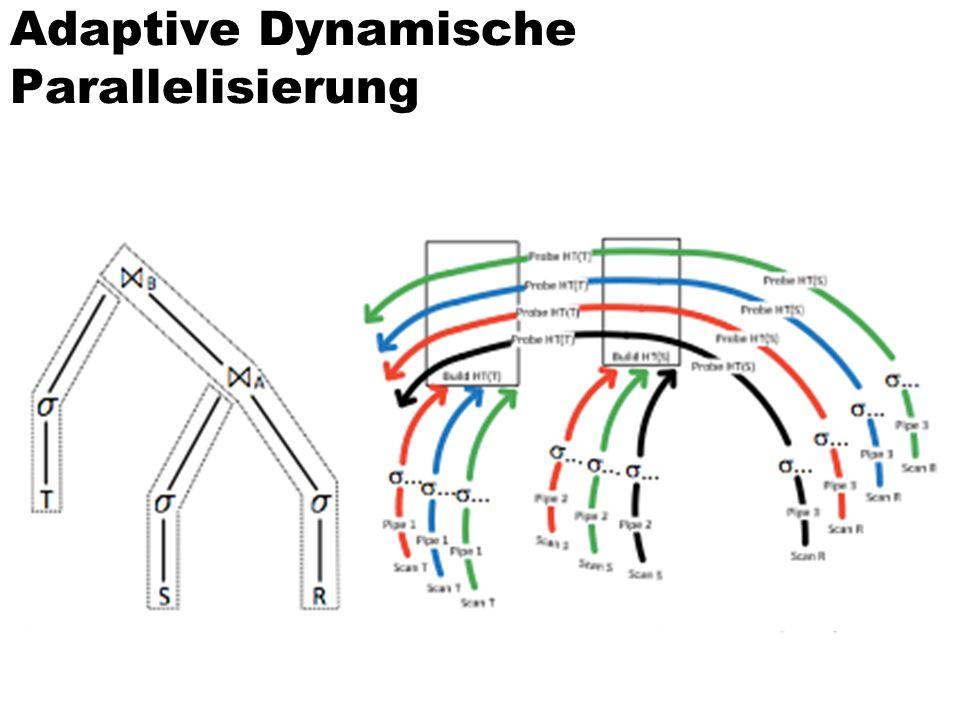 Adaptive Dynamische Parallelisierung