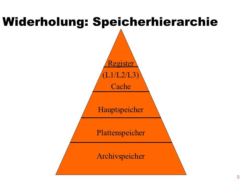 9 Widerholung: Speicherhierarchie Register (L1/L2/L3) Cache Hauptspeicher Plattenspeicher Archivspeicher