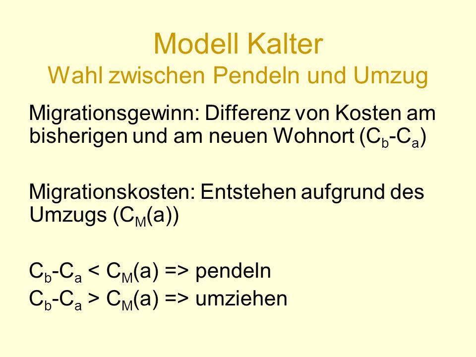 Modell Kalter Wahl zwischen Pendeln und Umzug Migrationsgewinn: Differenz von Kosten am bisherigen und am neuen Wohnort (C b -C a ) Migrationskosten: Entstehen aufgrund des Umzugs (C M (a)) C b -C a pendeln C b -C a > C M (a) => umziehen