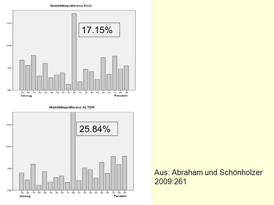 Aus: Abraham und Schönholzer 2009:261 17.15% 25.84%