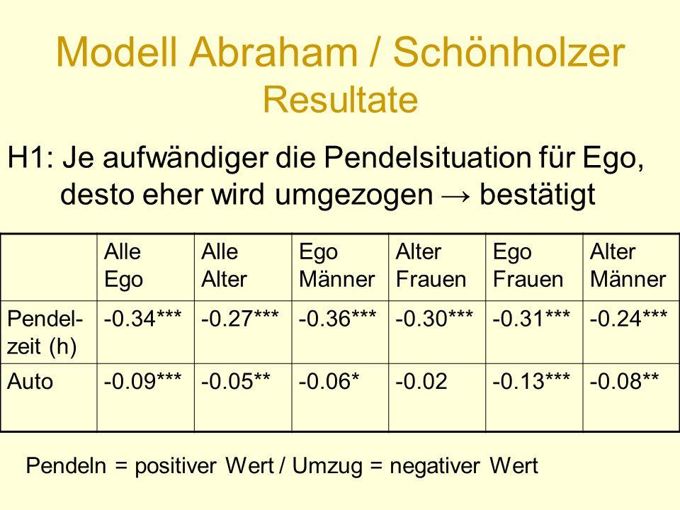 Modell Abraham / Schönholzer Resultate Alle Ego Alle Alter Ego Männer Alter Frauen Ego Frauen Alter Männer Pendel- zeit (h) -0.34***-0.27***-0.36***-0.30***-0.31***-0.24*** Auto-0.09***-0.05**-0.06*-0.02-0.13***-0.08** Pendeln = positiver Wert / Umzug = negativer Wert H1: Je aufwändiger die Pendelsituation für Ego, desto eher wird umgezogen → bestätigt