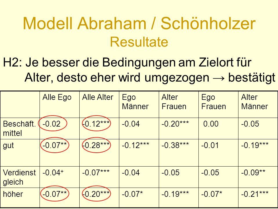 Modell Abraham / Schönholzer Resultate Alle EgoAlle AlterEgo Männer Alter Frauen Ego Frauen Alter Männer Beschäft.