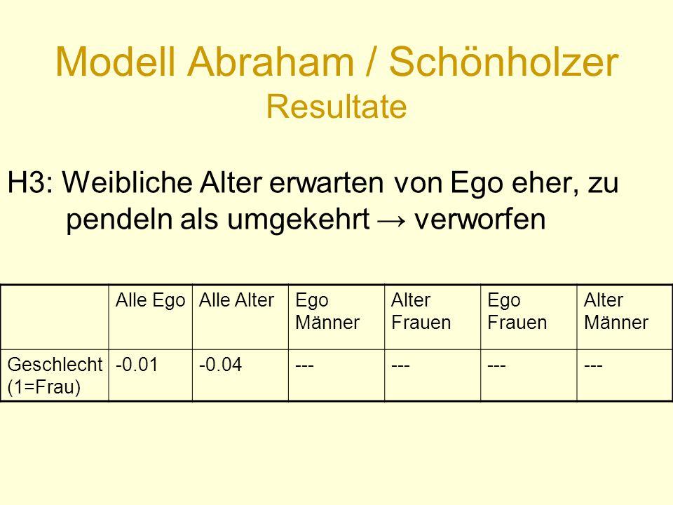 Modell Abraham / Schönholzer Resultate Alle EgoAlle AlterEgo Männer Alter Frauen Ego Frauen Alter Männer Geschlecht (1=Frau) -0.01-0.04--- H3: Weibliche Alter erwarten von Ego eher, zu pendeln als umgekehrt → verworfen