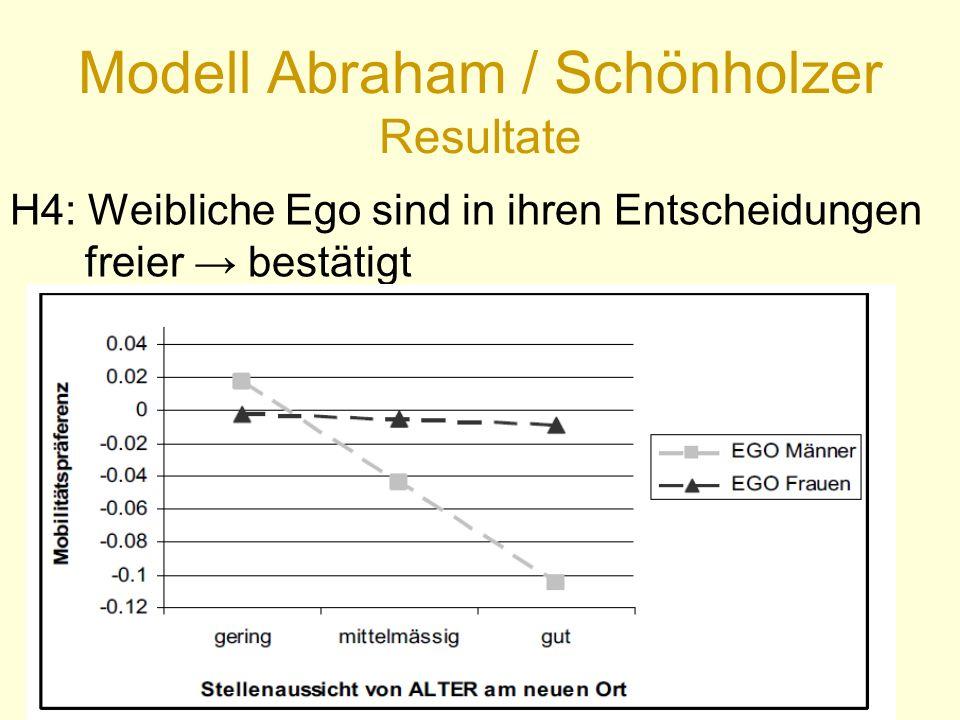 Modell Abraham / Schönholzer Resultate H4: Weibliche Ego sind in ihren Entscheidungen freier → bestätigt