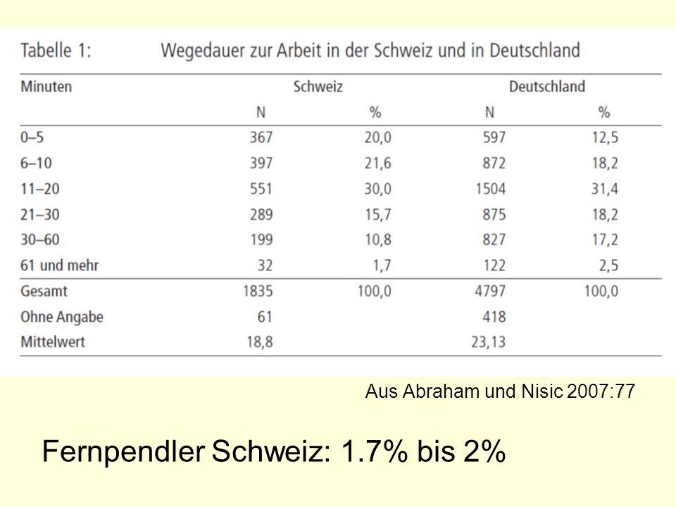 Aus Abraham und Nisic 2007:77 Fernpendler Schweiz: 1.7% bis 2%