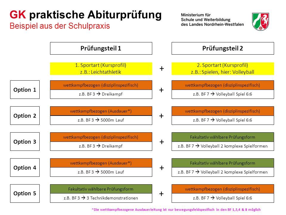 Prüfungsteil 1Prüfungsteil 2 GK praktische Abiturprüfung Beispiel aus der Schulpraxis Option 1 Option 2 Option 3 Option 4 Option 5 *Die wettkampfbezogene Ausdauerleitung ist nur bewegungsfeldspezifisch in den BF 1,3,4 & 8 möglich wettkampfbezogen (disziplinspezifisch) z.B.