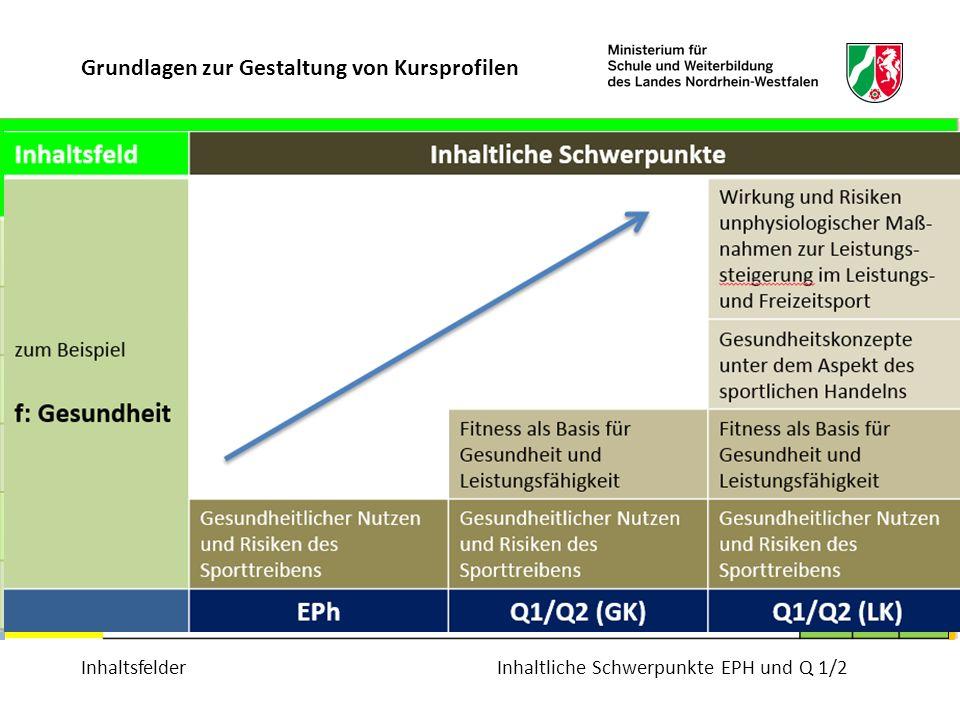 KompetenzbereicheBewegungsfelder/ Sportbereiche InhaltsfelderInhaltliche Schwerpunkte EPH und Q 1/2 Grundlagen zur Gestaltung von Kursprofilen