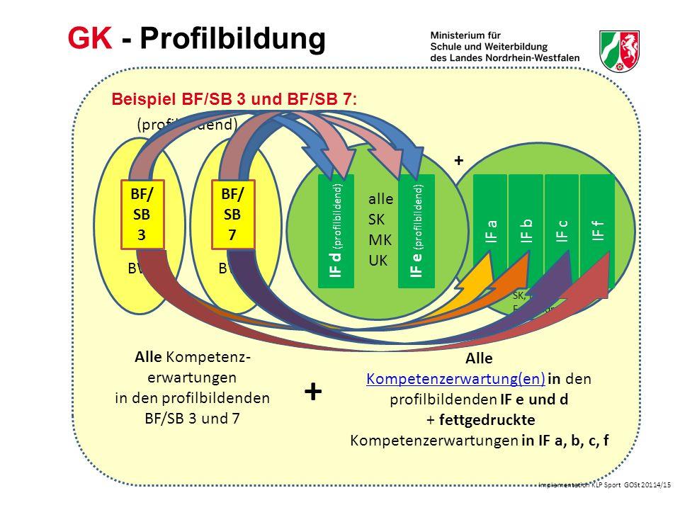 Implementation KLP Sport GOSt 20114/15 LK- Profilbildung 2 ausgewählte Bewegungsfelder mit allen Kompetenz-erwartungen BWK Alle Kompetenzerwartungen in IF a-f + Beispiel BF/SB 3 und BF/SB 7 (profilbildend) BF/ SB 7 BF/ SB 3 BWK Inhaltsfeld c Inhaltsfeld a Inhaltsfeld bInhaltsfeld d Inhaltsfeld e Inhaltsfeld f alle SK, MK, UK +