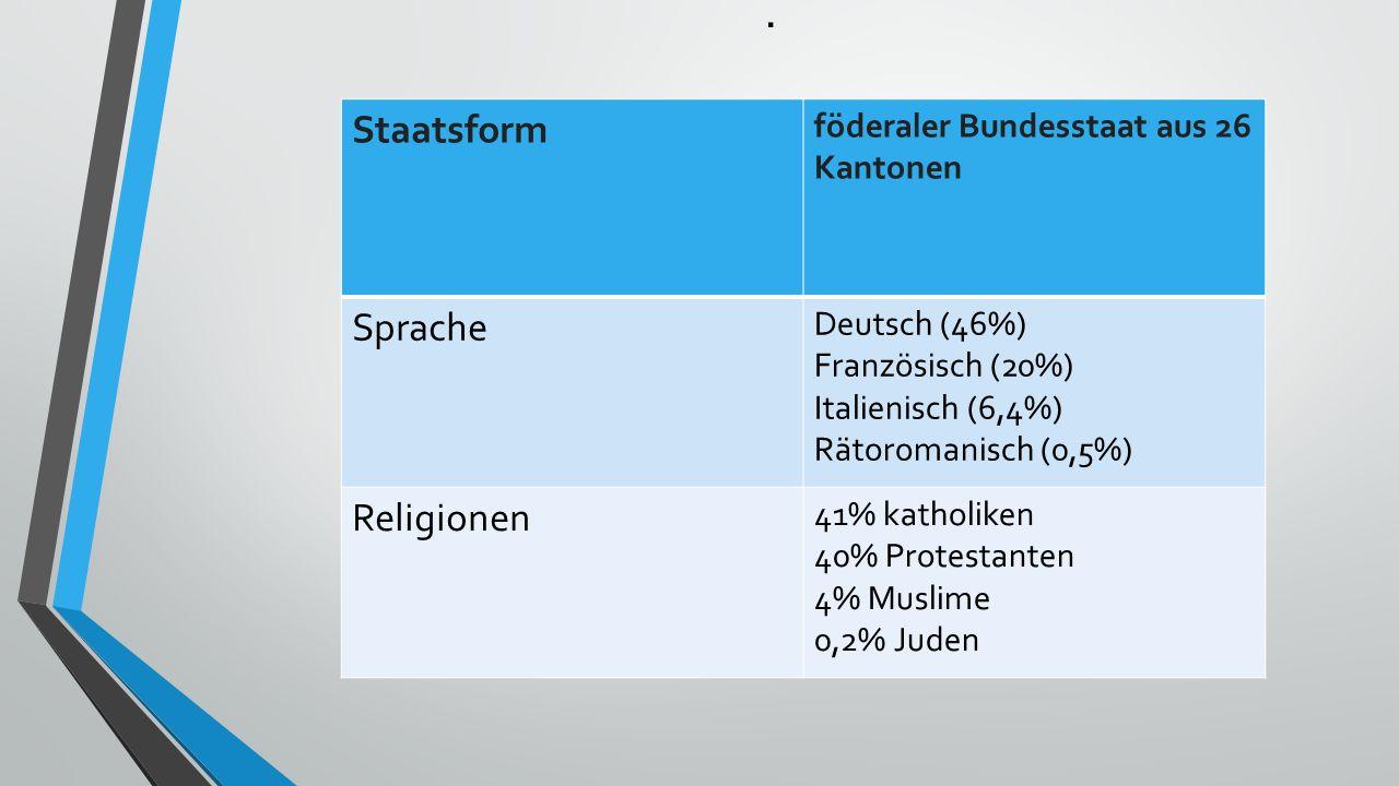 . Staatsform föderaler Bundesstaat aus 26 Kantonen Sprache Deutsch (46%) Französisch (20%) Italienisch (6,4%) Rätoromanisch (0,5%) Religionen 41% katholiken 40% Protestanten 4% Muslime 0,2% Juden