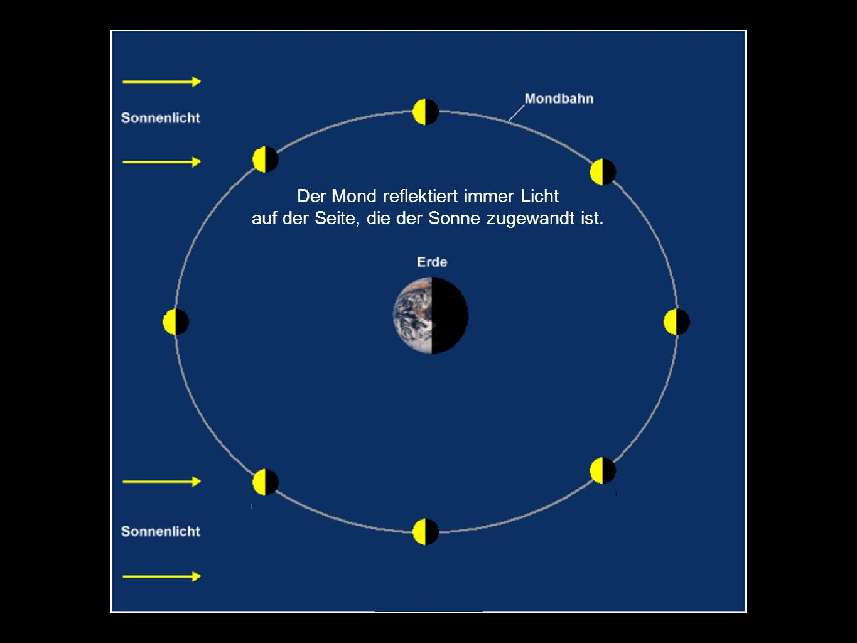 Der Mond reflektiert immer Licht auf der Seite, die der Sonne zugewandt ist.