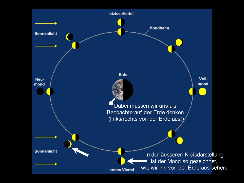 In der äusseren Kreisdarstellung ist der Mond so gezeichnet, wie wir ihn von der Erde aus sehen. Dabei müssen wir uns als Beobachterauf der Erde denke