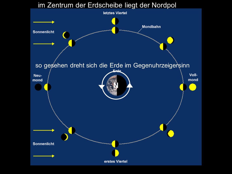 N im Zentrum der Erdscheibe liegt der Nordpol so gesehen dreht sich die Erde im Gegenuhrzeigersinn