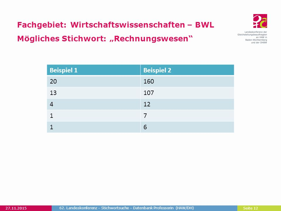 """Seite 12 Fachgebiet: Wirtschaftswissenschaften – BWL Mögliches Stichwort: """"Rechnungswesen 27.11.2015 62."""