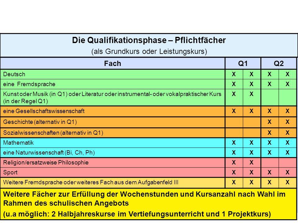 10 Die Qualifikationsphase – Pflichtfächer (als Grundkurs oder Leistungskurs) FachQ1Q2 DeutschXXXX eine FremdspracheXXXX Kunst oder Musik (in Q1) oder