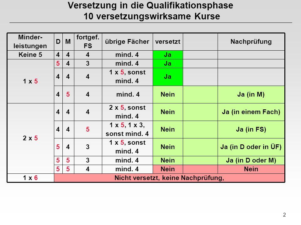 2 Versetzung in die Qualifikationsphase 10 versetzungswirksame Kurse Nicht versetzt, keine Nachprüfung,1 x 6 Nein mind. 4455 Ja (in D oder M)Neinmind.