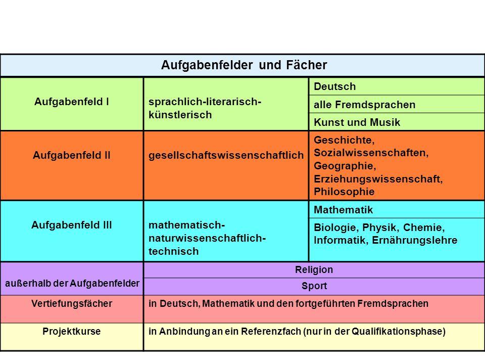 4 Aufgabenfelder und Fächer Aufgabenfeld Isprachlich-literarisch- künstlerisch Deutsch alle Fremdsprachen Kunst und Musik Aufgabenfeld IIgesellschafts