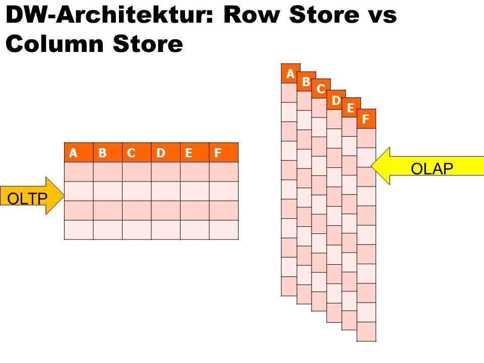ABCDEF A B C D E F OLAP OLTP DW-Architektur: Row Store vs Column Store