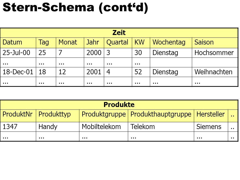 Stern-Schema (cont'd) Zeit DatumTagMonatJahrQuartalKWWochentagSaison 25-Jul-002572000330DienstagHochsommer...