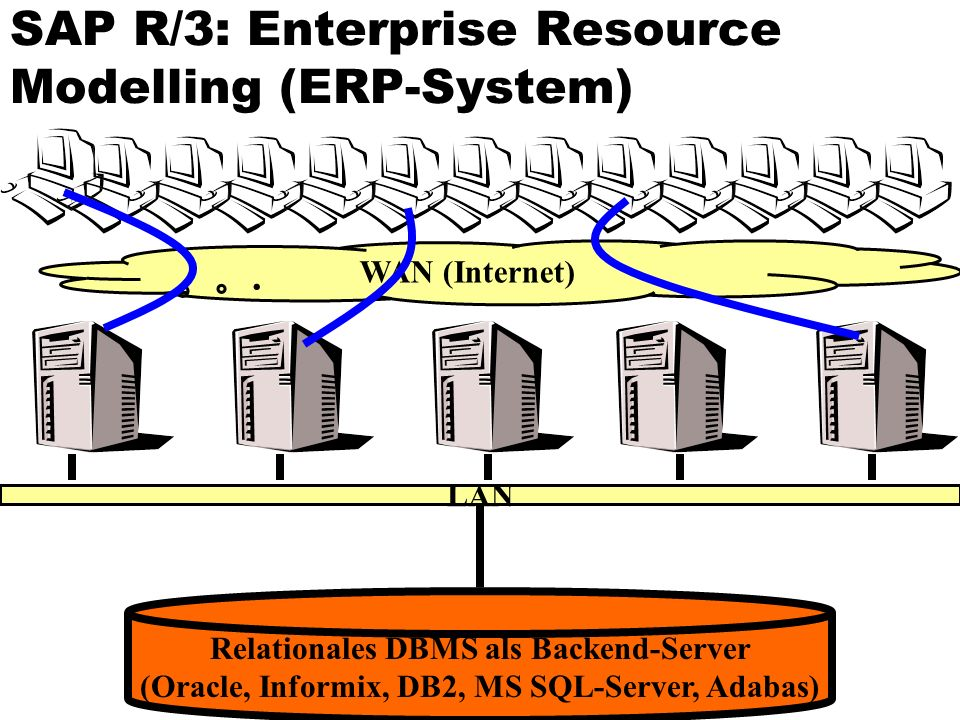 SAP R/3: Enterprise Resource Modelling (ERP-System) Relationales DBMS als Backend-Server (Oracle, Informix, DB2, MS SQL-Server, Adabas) LAN WAN (Inter