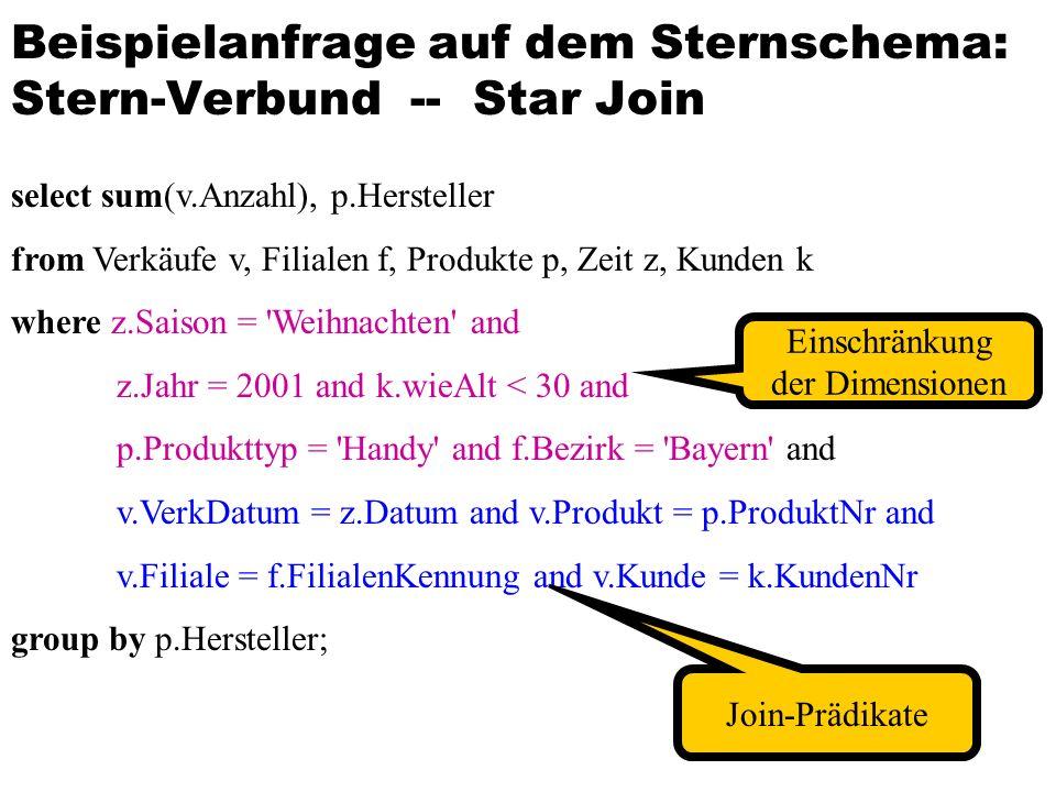 Beispielanfrage auf dem Sternschema: Stern-Verbund -- Star Join select sum(v.Anzahl), p.Hersteller from Verkäufe v, Filialen f, Produkte p, Zeit z, Kunden k where z.Saison = Weihnachten and z.Jahr = 2001 and k.wieAlt < 30 and p.Produkttyp = Handy and f.Bezirk = Bayern and v.VerkDatum = z.Datum and v.Produkt = p.ProduktNr and v.Filiale = f.FilialenKennung and v.Kunde = k.KundenNr group by p.Hersteller; Einschränkung der Dimensionen Join-Prädikate