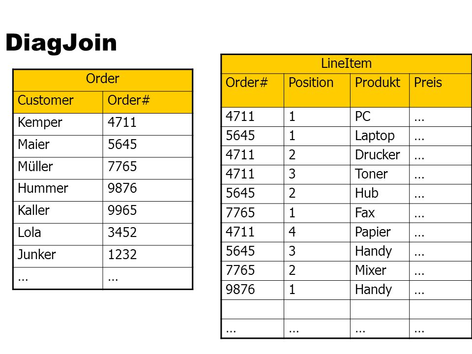 DiagJoin Order CustomerOrder# Kemper4711 Maier5645 Müller7765 Hummer9876 Kaller9965 Lola3452 Junker1232 …… LineItem Order#PositionProduktPreis 47111PC… 56451Laptop… 47112Drucker… 47113Toner… 56452Hub… 77651Fax… 47114Papier… 56453Handy… 77652Mixer… 98761Handy… …………