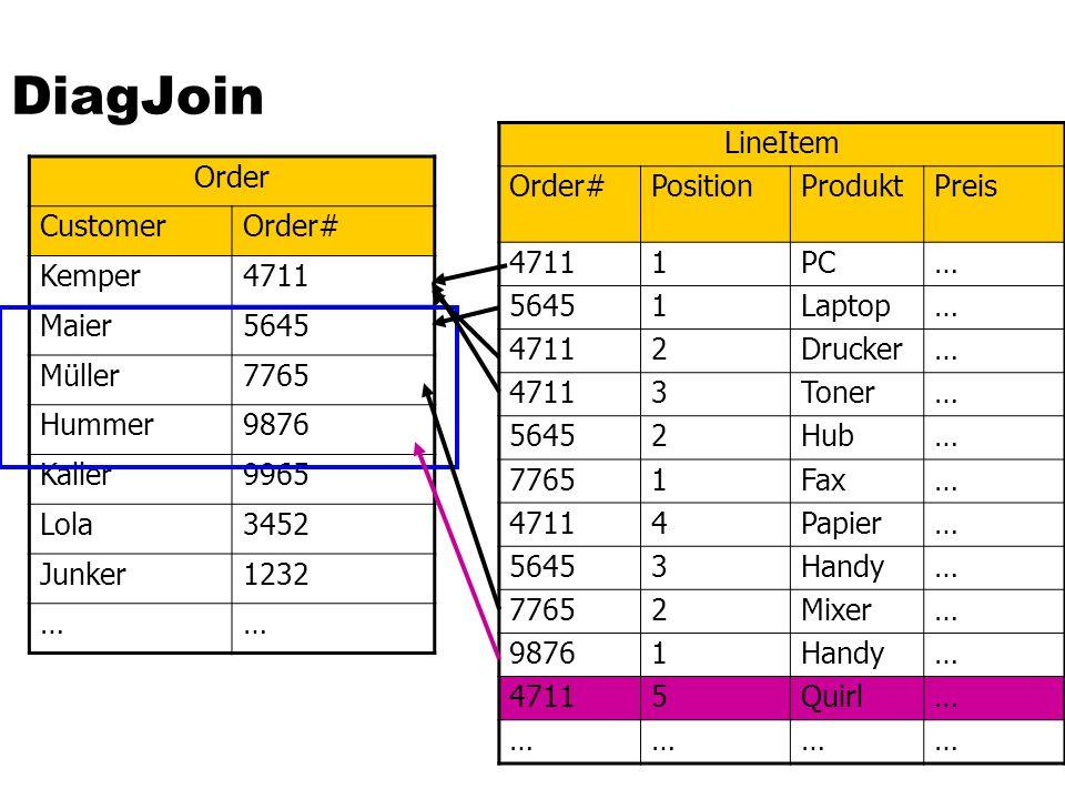 DiagJoin Order CustomerOrder# Kemper4711 Maier5645 Müller7765 Hummer9876 Kaller9965 Lola3452 Junker1232 …… LineItem Order#PositionProduktPreis 47111PC… 56451Laptop… 47112Drucker… 47113Toner… 56452Hub… 77651Fax… 47114Papier… 56453Handy… 77652Mixer… 98761Handy… 47115Quirl… …………