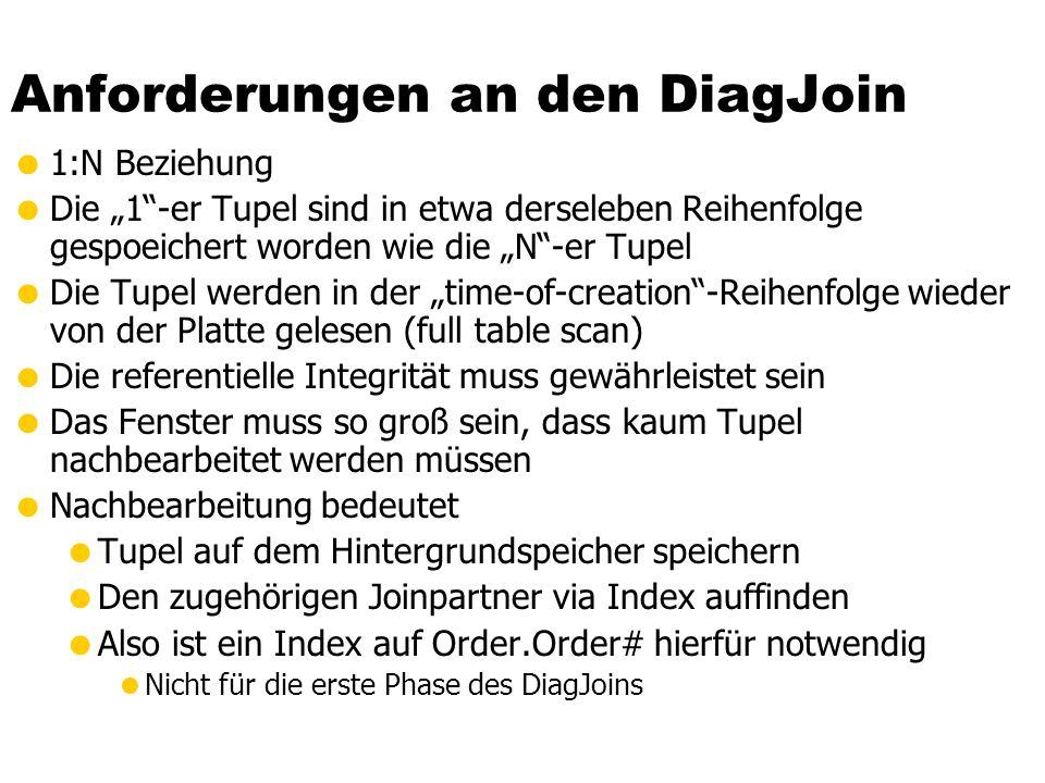 """Anforderungen an den DiagJoin  1:N Beziehung  Die """"1 -er Tupel sind in etwa derseleben Reihenfolge gespoeichert worden wie die """"N -er Tupel  Die Tupel werden in der """"time-of-creation -Reihenfolge wieder von der Platte gelesen (full table scan)  Die referentielle Integrität muss gewährleistet sein  Das Fenster muss so groß sein, dass kaum Tupel nachbearbeitet werden müssen  Nachbearbeitung bedeutet  Tupel auf dem Hintergrundspeicher speichern  Den zugehörigen Joinpartner via Index auffinden  Also ist ein Index auf Order.Order# hierfür notwendig  Nicht für die erste Phase des DiagJoins"""