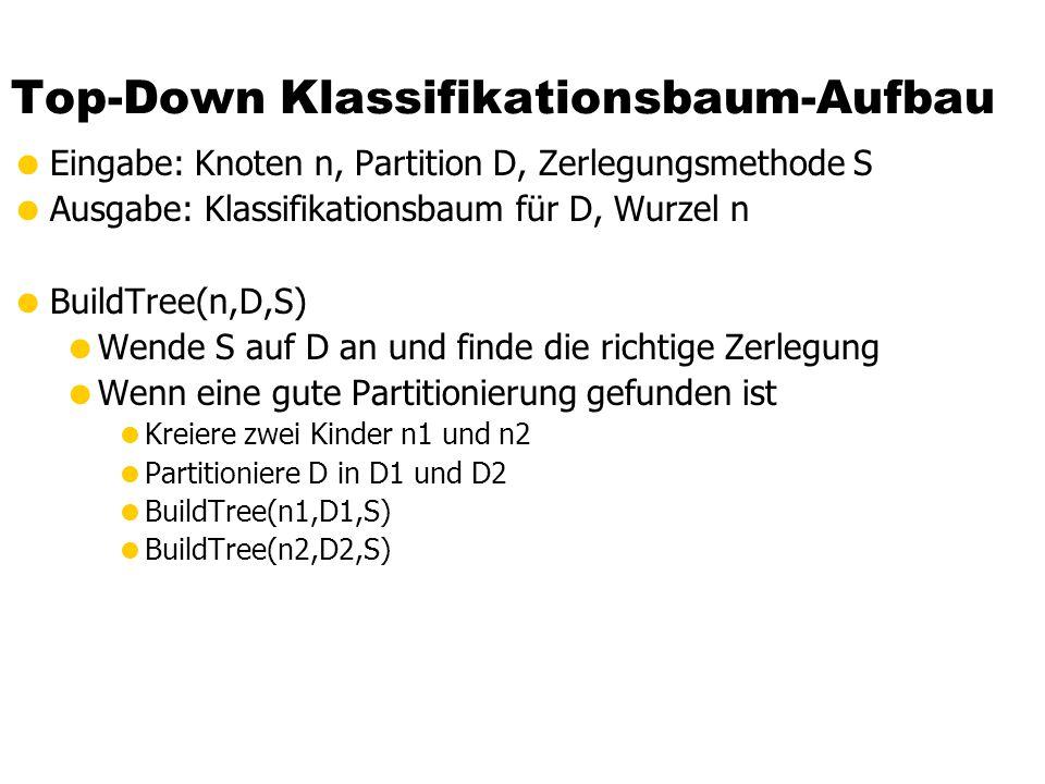 Top-Down Klassifikationsbaum-Aufbau  Eingabe: Knoten n, Partition D, Zerlegungsmethode S  Ausgabe: Klassifikationsbaum für D, Wurzel n  BuildTree(n,D,S)  Wende S auf D an und finde die richtige Zerlegung  Wenn eine gute Partitionierung gefunden ist  Kreiere zwei Kinder n1 und n2  Partitioniere D in D1 und D2  BuildTree(n1,D1,S)  BuildTree(n2,D2,S)