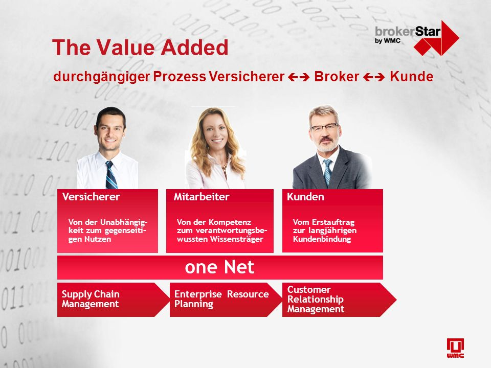 The Value Added one Net Kunden Vom Erstauftrag zur langjährigen Kundenbindung Versicherer Von der Unabhängig- keit zum gegenseiti- gen Nutzen Mitarbeiter Von der Kompetenz zum verantwortungsbe- wussten Wissensträger Customer Relationship Management Enterprise Resource Planning Supply Chain Management durchgängiger Prozess Versicherer  Broker  Kunde