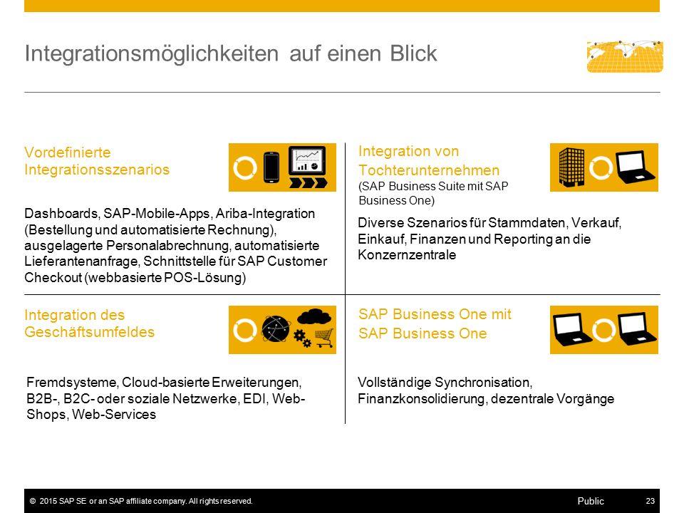 ©2015 SAP SE or an SAP affiliate company. All rights reserved.23 Public Integrationsmöglichkeiten auf einen Blick Fremdsysteme, Cloud-basierte Erweite