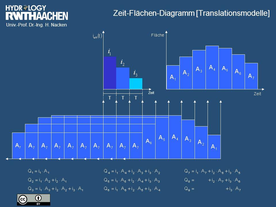 Univ.-Prof. Dr.-Ing. H. Nacken Zeit TTT Zeit-Flächen-Diagramm [Translationsmodelle]