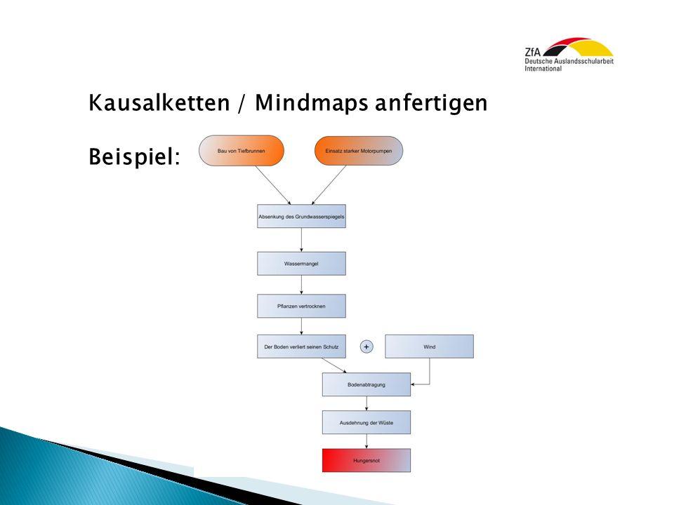 Kausalketten / Mindmaps anfertigen Beispiel: