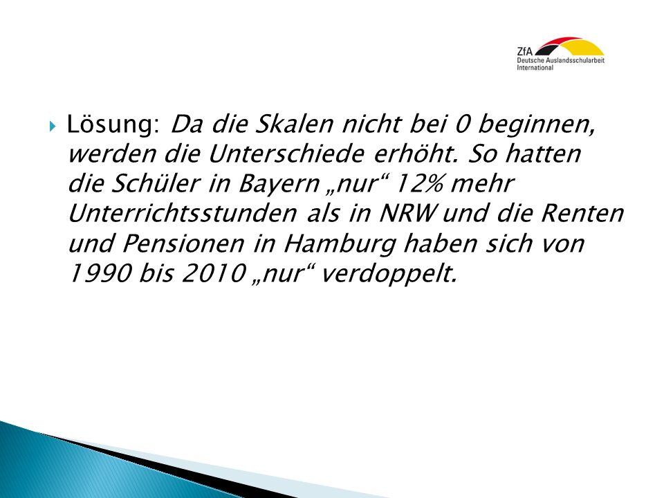 """ Lösung: Da die Skalen nicht bei 0 beginnen, werden die Unterschiede erhöht. So hatten die Schüler in Bayern """"nur"""" 12% mehr Unterrichtsstunden als in"""