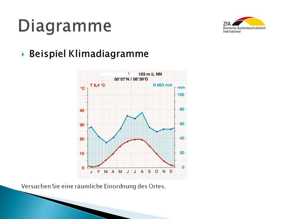  Beispiel Klimadiagramme Versuchen Sie eine räumliche Einordnung des Ortes.