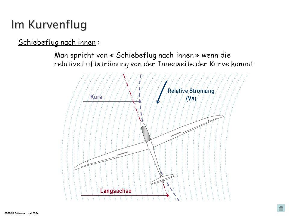 Man spricht von « linkem Schiebeflug » wenn die relative Strömung von links kommt in Bezug zur Längsachse. CORDIER Guillaume CORDIER Guillaume – mai 2