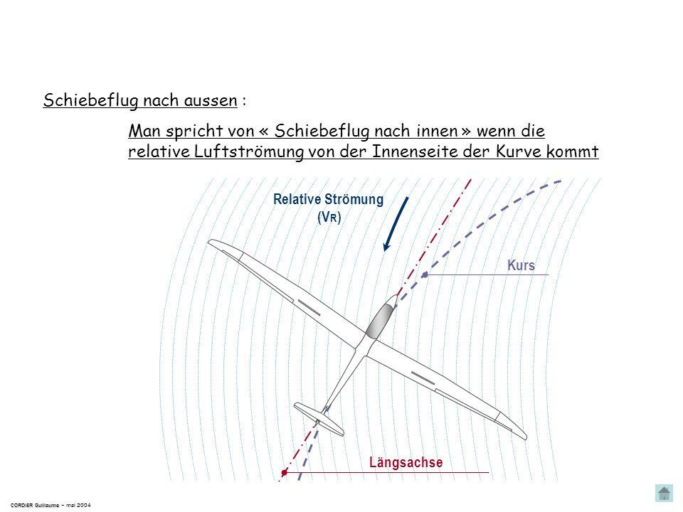 Man spricht von « Schiebeflug nach innen » wenn die relative Luftströmung von der Innenseite der Kurve kommt Im Kurvenflug CORDIER Guillaume CORDIER G