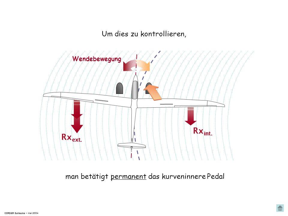 CORDIER Guillaume CORDIER Guillaume – mai 2004 Wendebewegung Rx inn. Rx aus. Rx Der Widerstand Rx ist proportionnal zum Quadrat der Geschwindigkeit ;