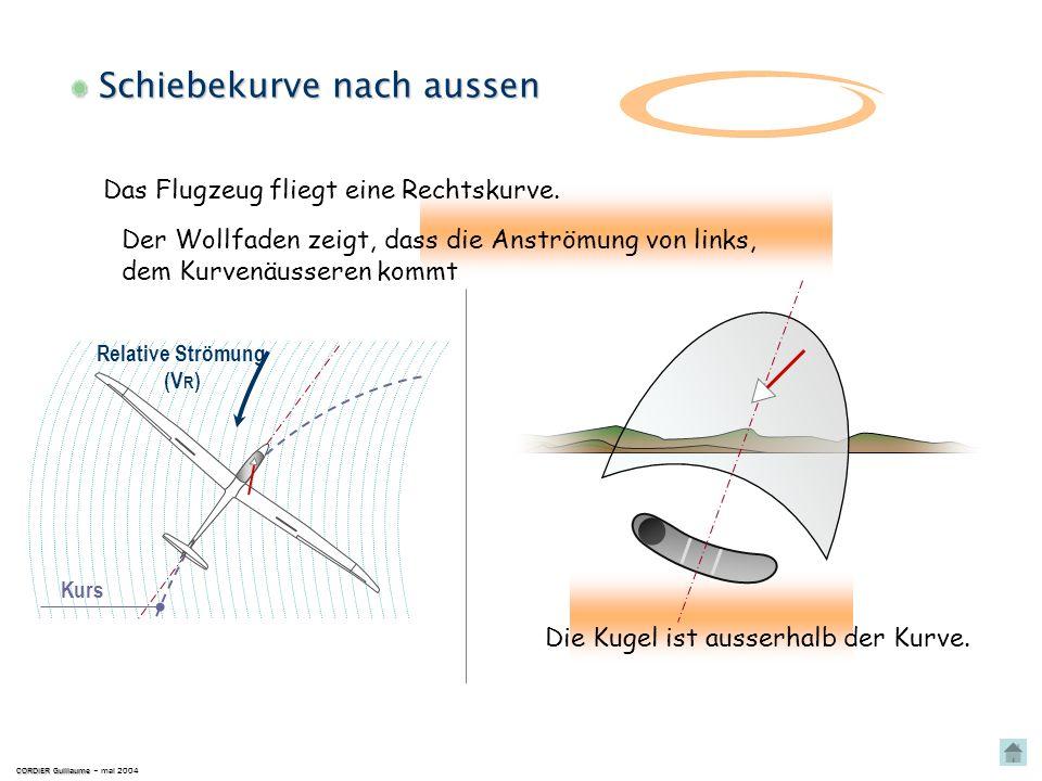 Korrektur CORDIER Guillaume CORDIER Guillaume – mai 2004 Die Kugel ist im Inneren der Kurve. Der Wollfaden zeigt, dass die Anströmung von rechts, dem