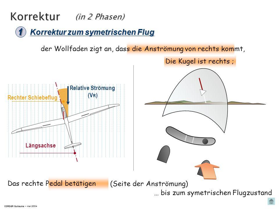 Rechter Schiebeflug CORDIER Guillaume CORDIER Guillaume – mai 2004 Die Kugel ist rechts ; der Wollfaden zigt an, dass die Anströmung von rechts kommt,