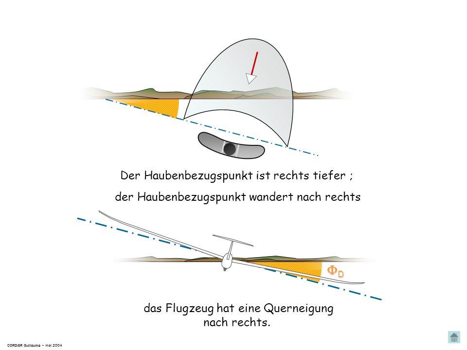 Korrektur CORDIER Guillaume CORDIER Guillaume – mai 2004 Die Kugel ist rechts ; Längsachse Rechter Schiebeflug … bis zum symetrischen Flugzustand Das
