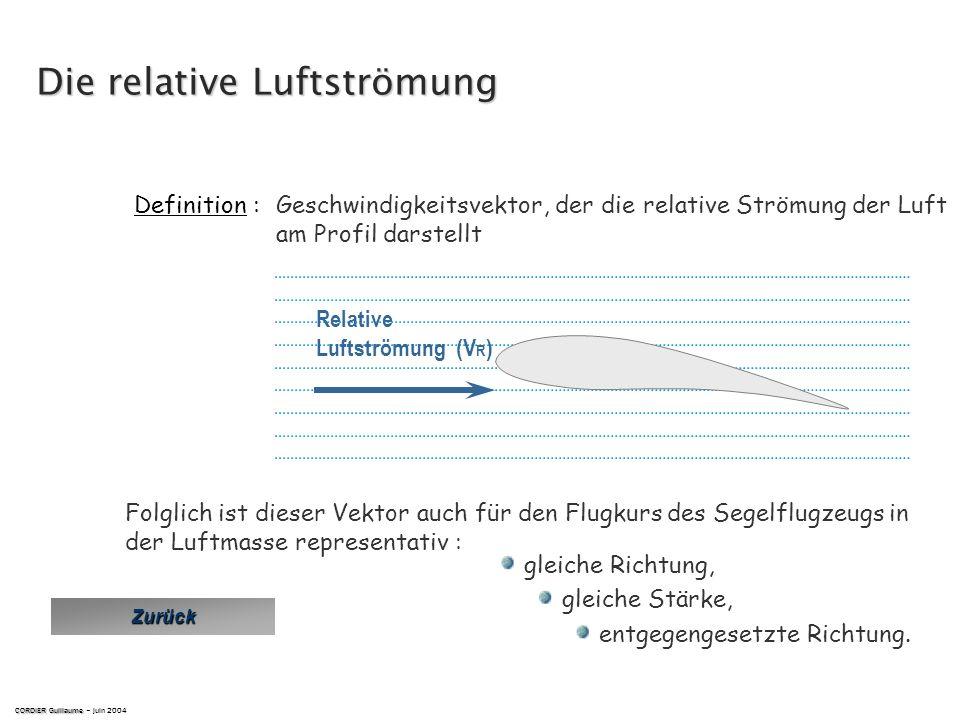 der Flug ist symetrisch, wenn die Luftströmung parallel zur symetrischen Fläche (Längsachse) des Segelflugzeugs ist Syemtrischer Flug Definition : COR