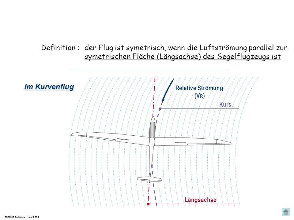 Geschwindigkeitsvektor, der die relative Strömung der Luft am Profil darstellt Die relative Luftströmung Definition : Folglich ist dieser Vektor auch